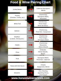 Food and Wine Pairing Chart Opt-In